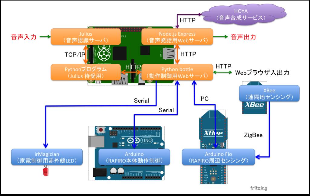 rapiro_components