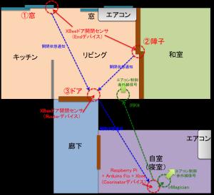 semi-smart-home-2